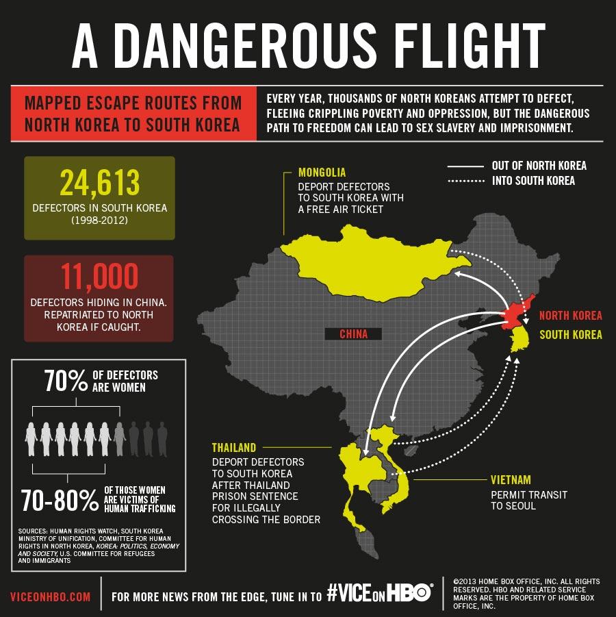 north korean defection routes